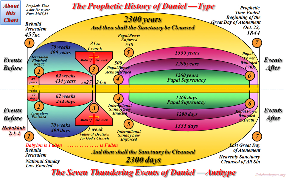 The 2300 Day Mirror Chart ---The Seven Thunders