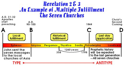 An example of multiple fulfillment. --Rev 2-3
